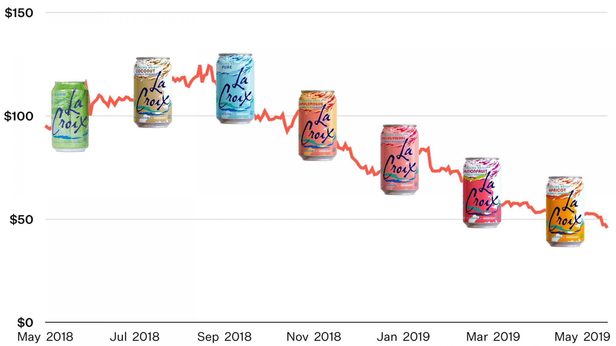 LaCroix stock chart FIZZ