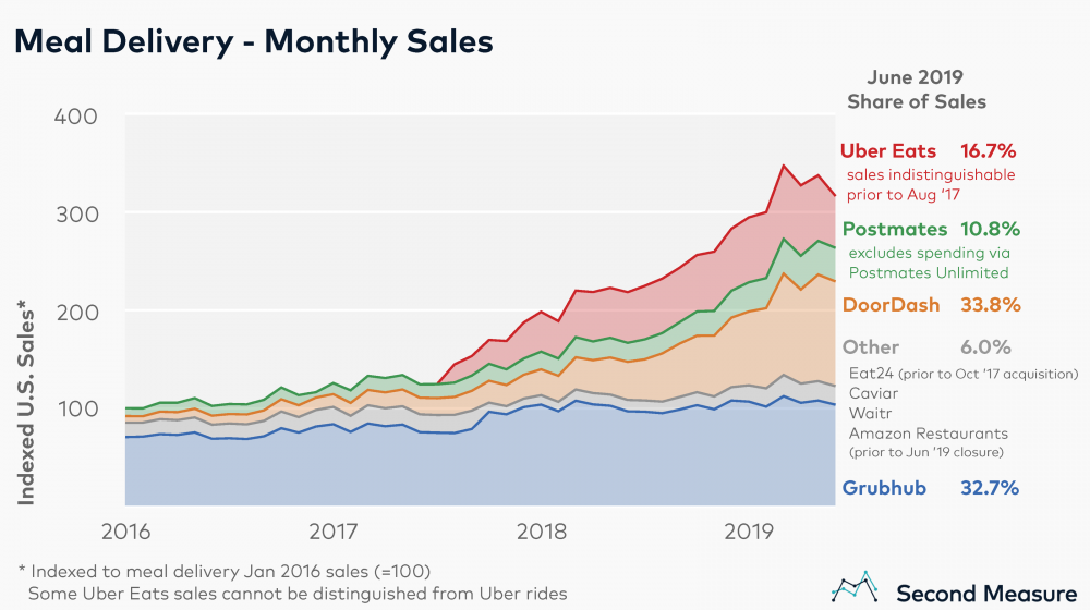 US meal delivery market share chart
