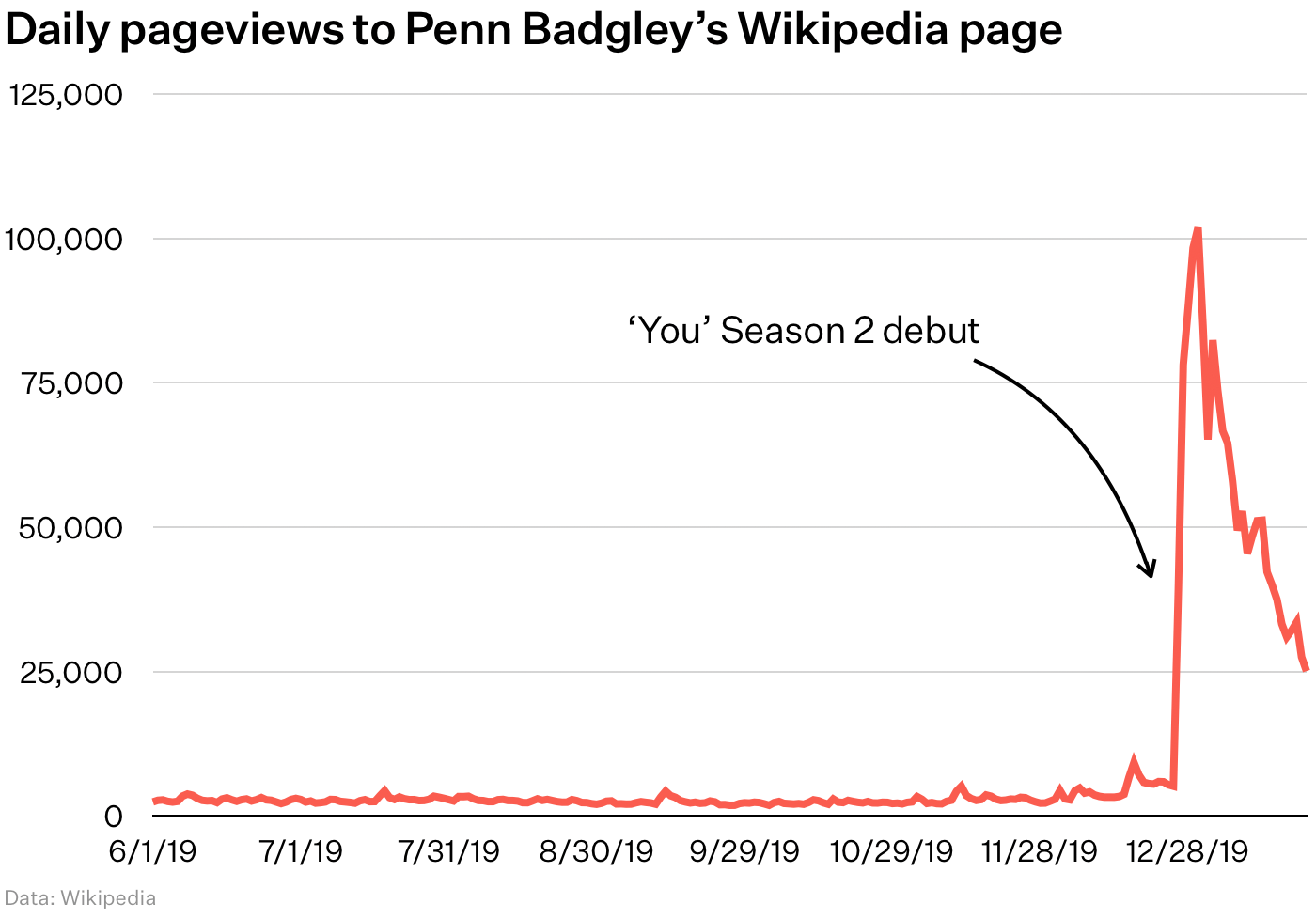 Penn Badgley Wikipedia stats chart