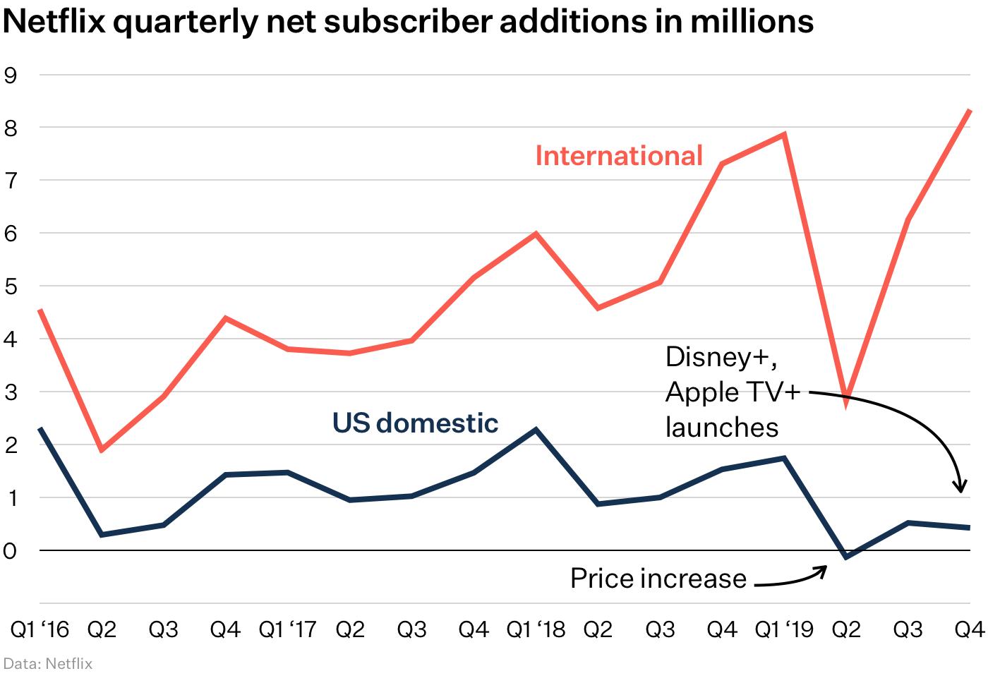 Netflix subscriber growth chart