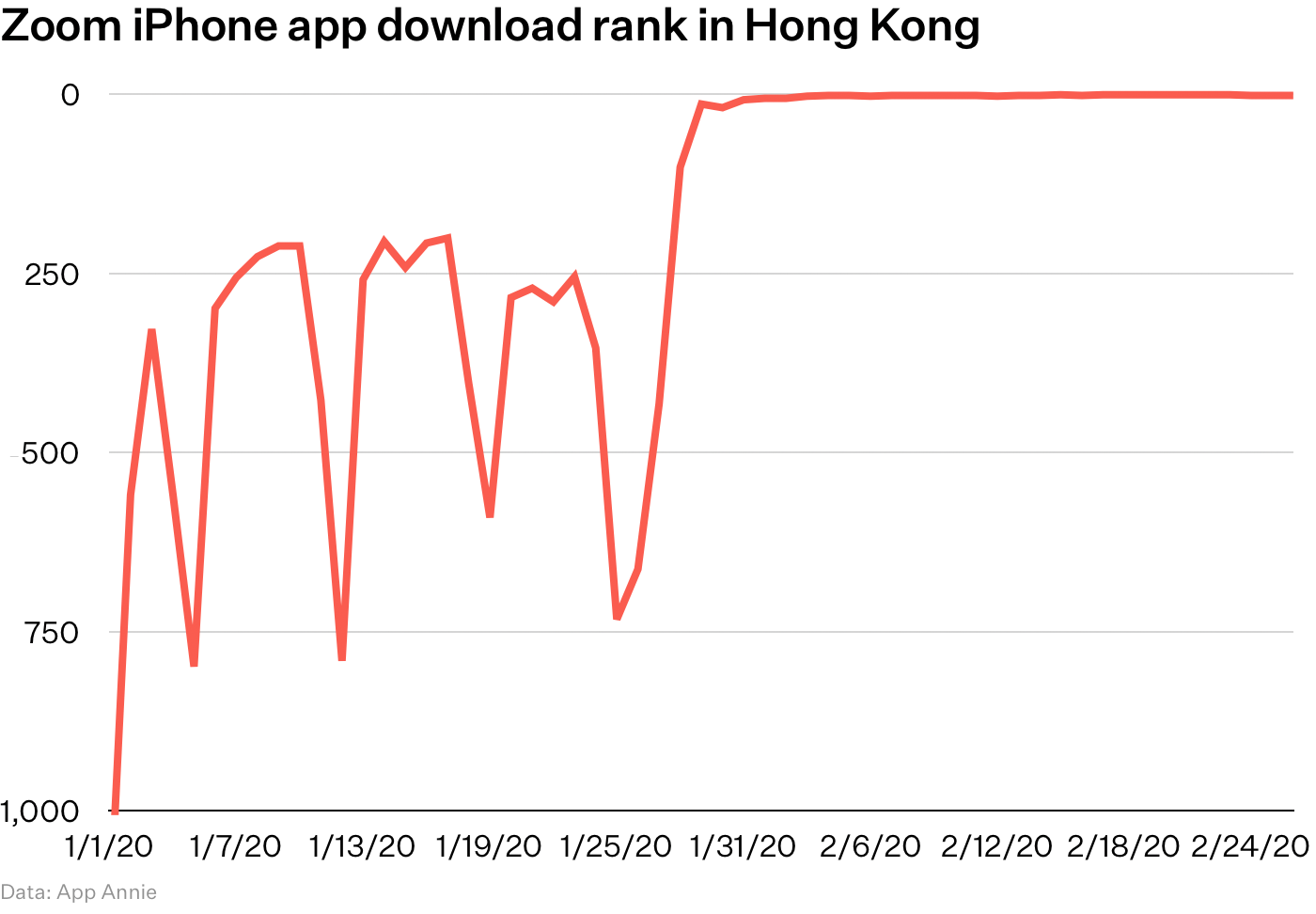 Chart: Zoom iPhone app download rank in Hong Kong