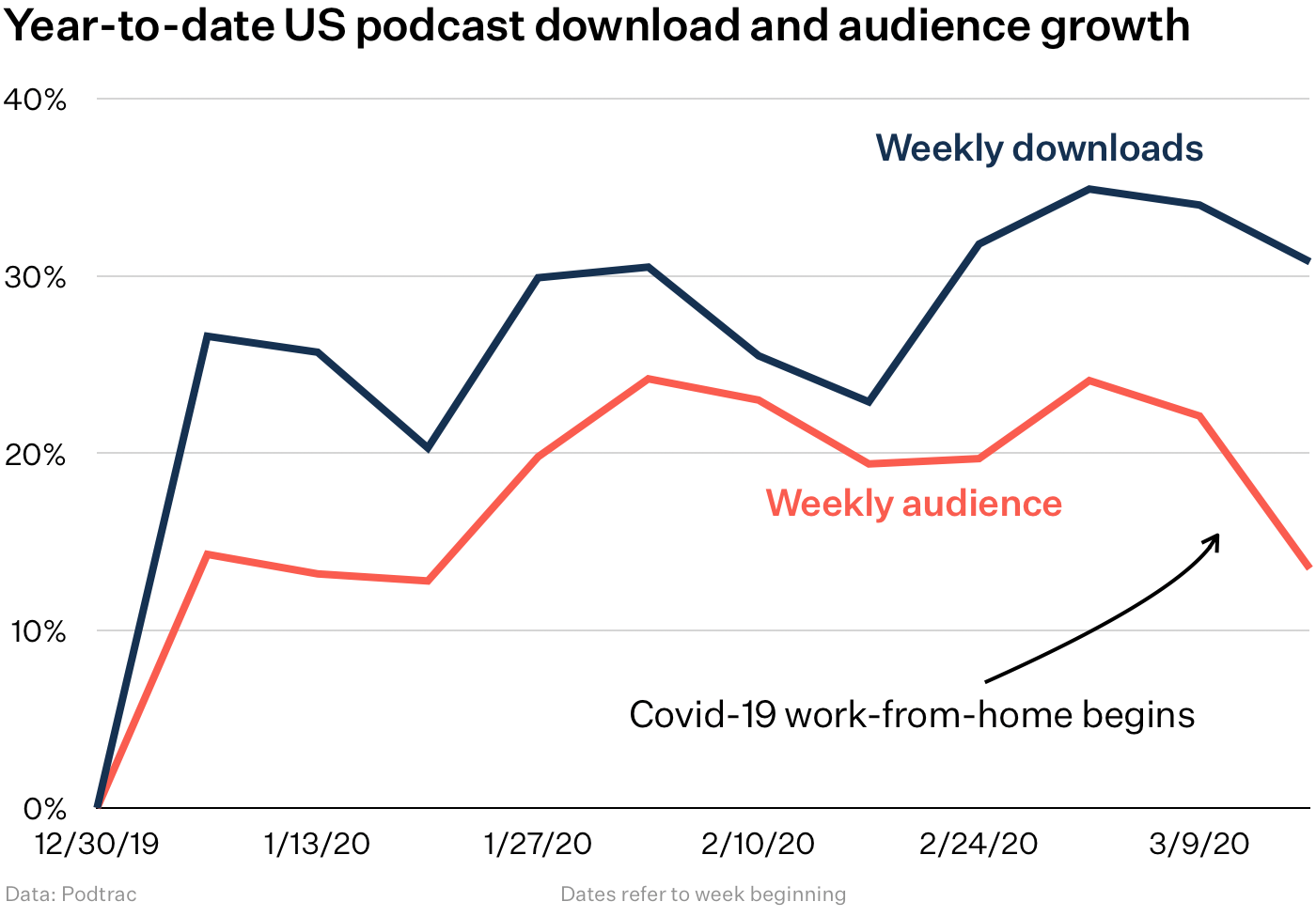 Year-to-date US podcast download and audience growth chart
