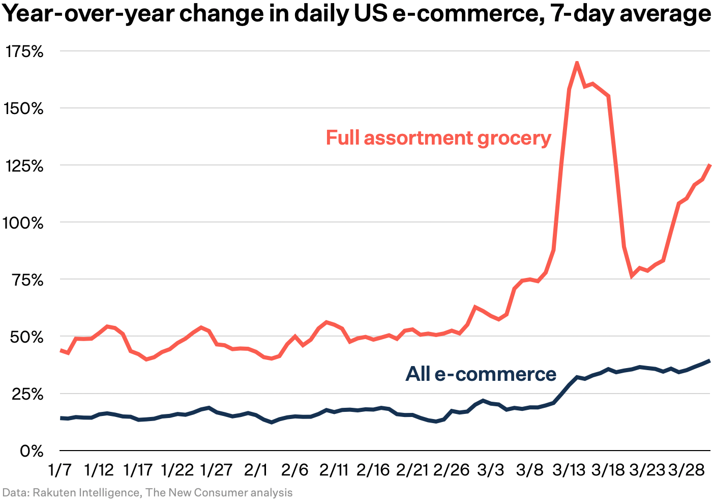 Year-over-year change in daily US e-commerce chart