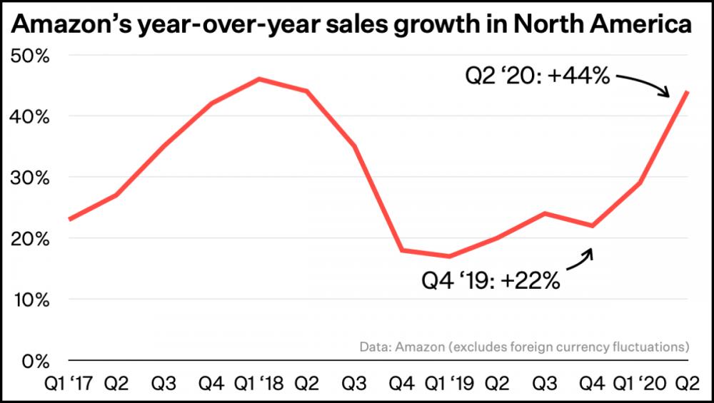 Amazon North America sales chart
