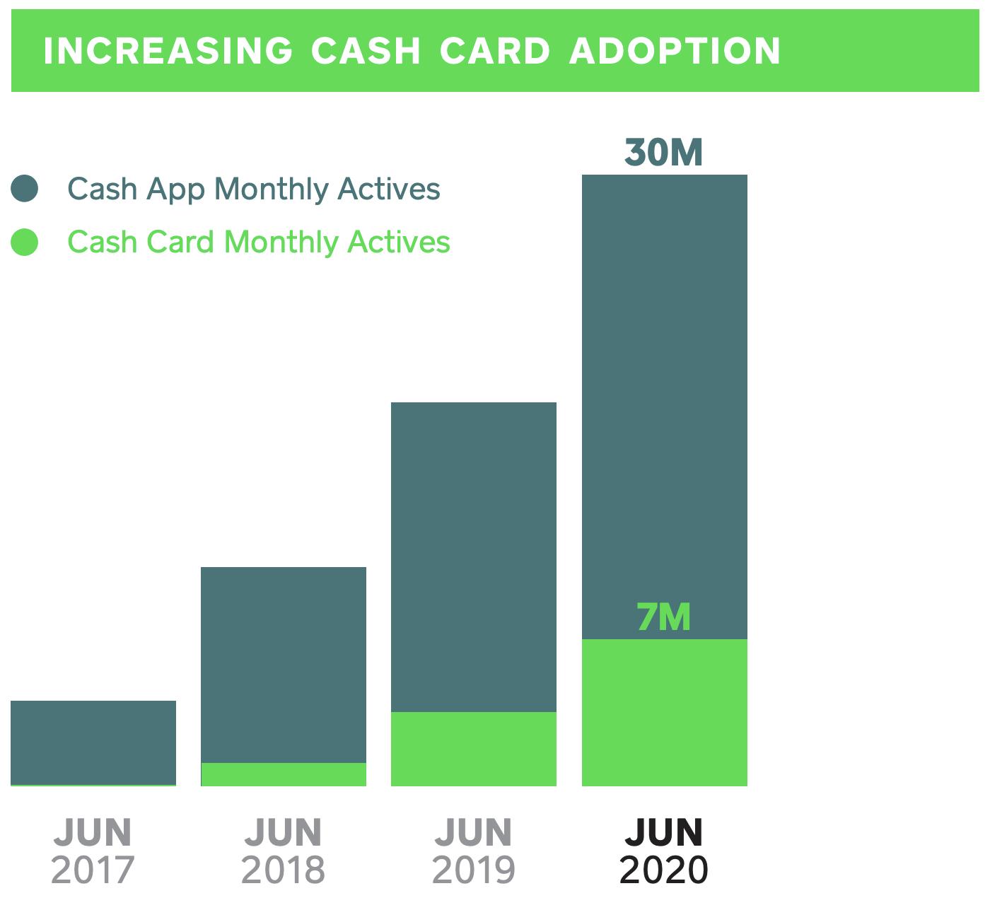 Square Cash App chart