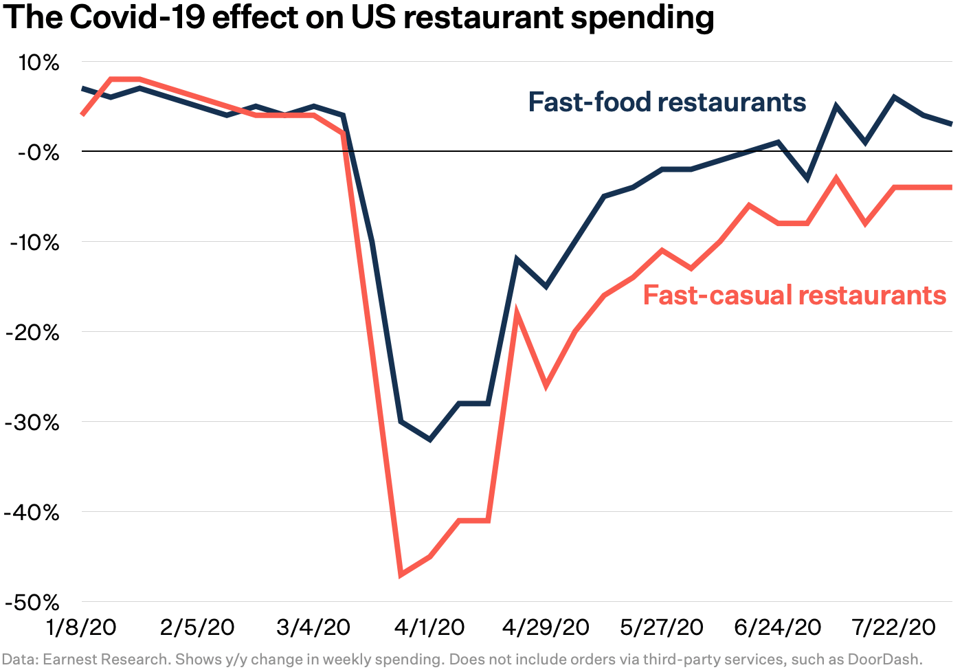 COVID-19 effect on US fast food and fast-casual restaurant spending chart Earnest Research