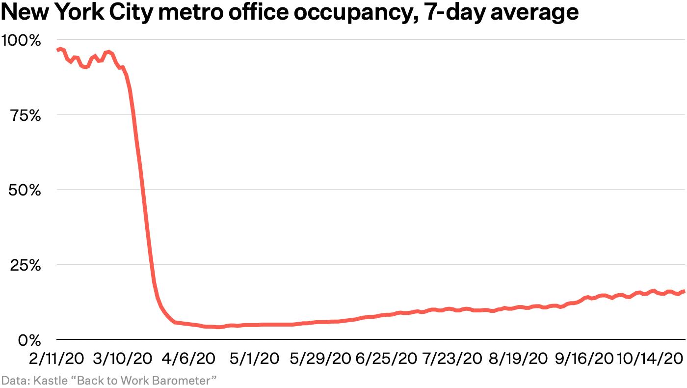 New York City metro office occupancy