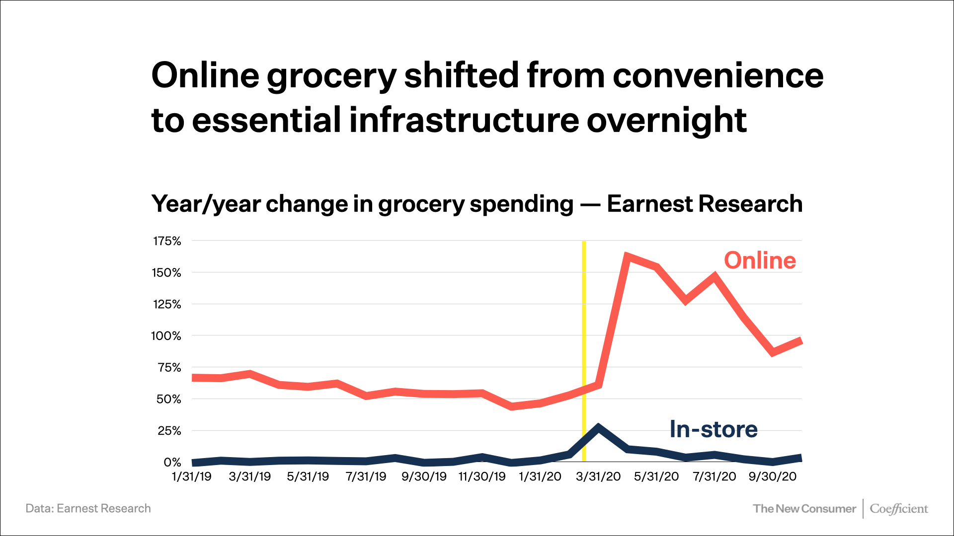 Online grocery shifted from convenience to essential infrastructure overnight
