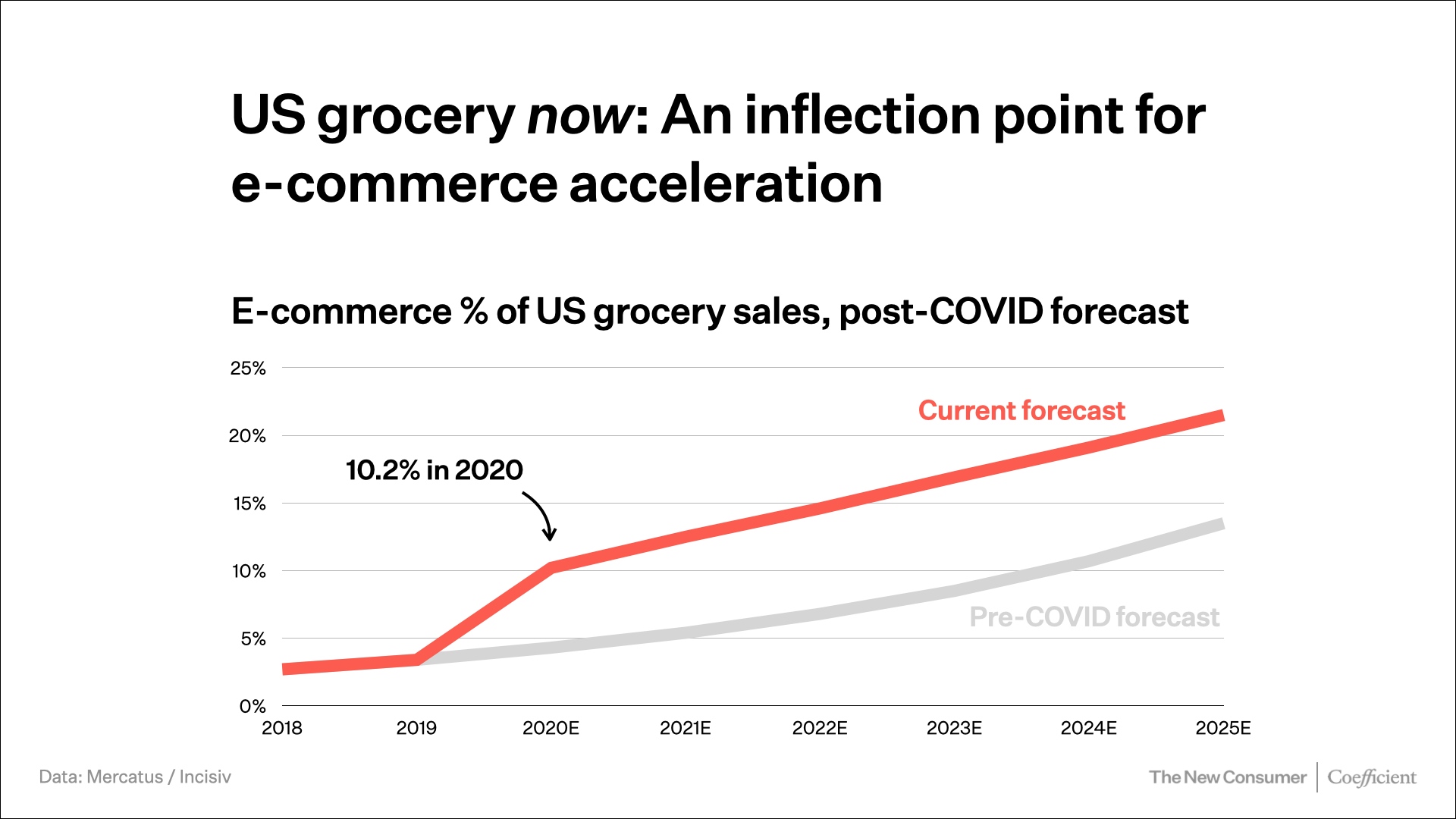 Mercatus online grocery forecast