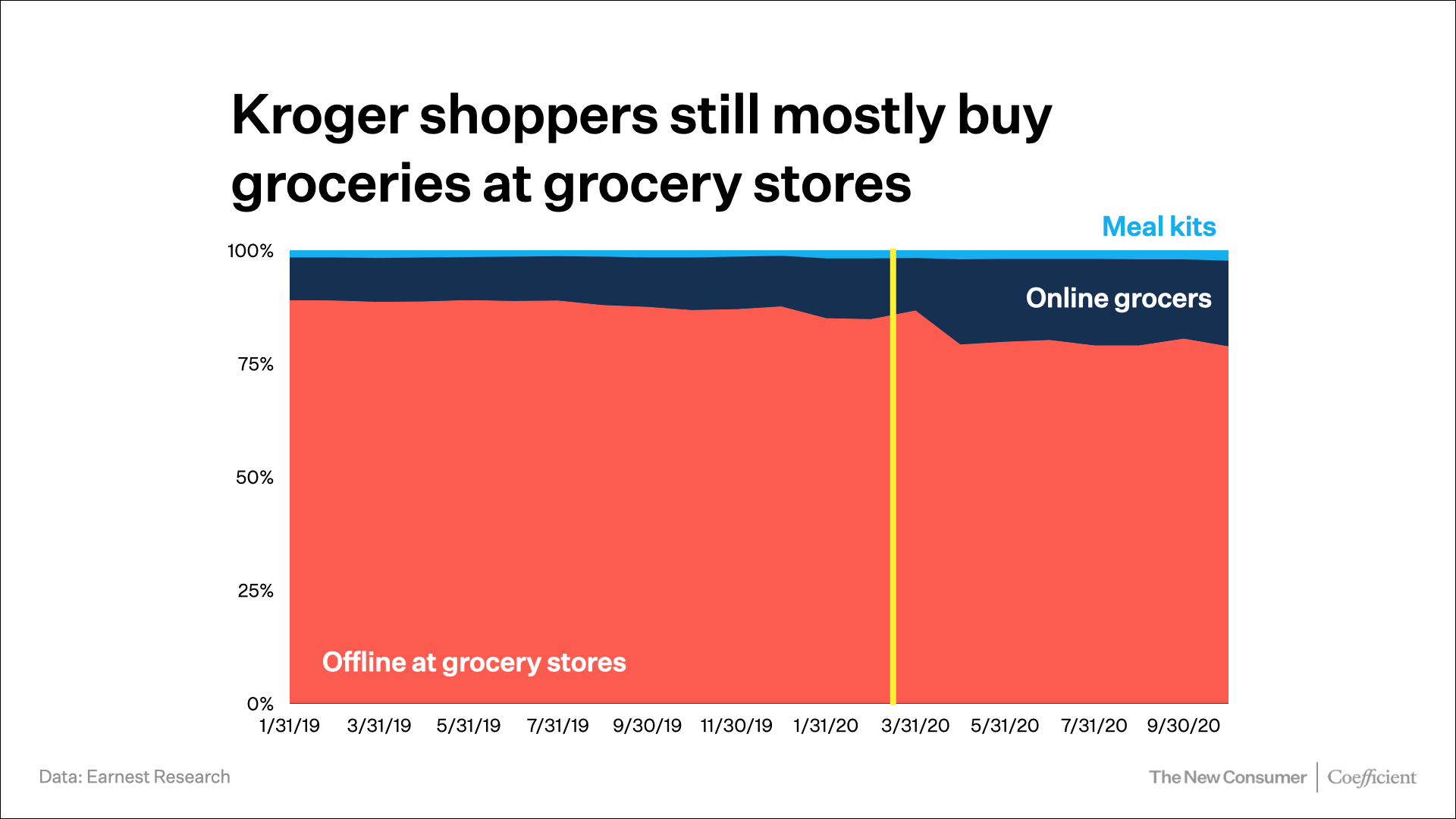 Kroger shoppers still mostly buy groceries at grocery stores