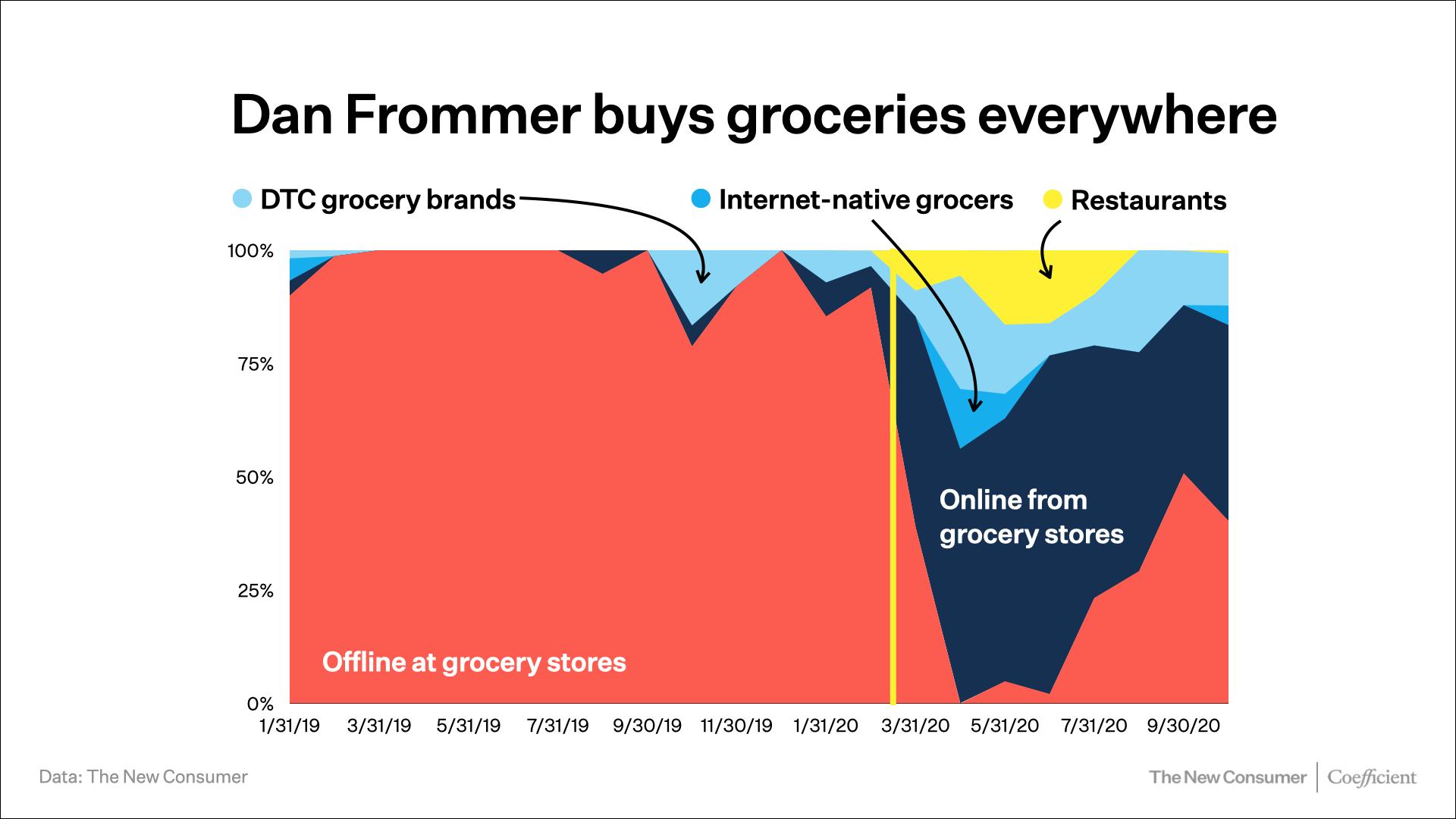 Dan Frommer grocery unbundling chart
