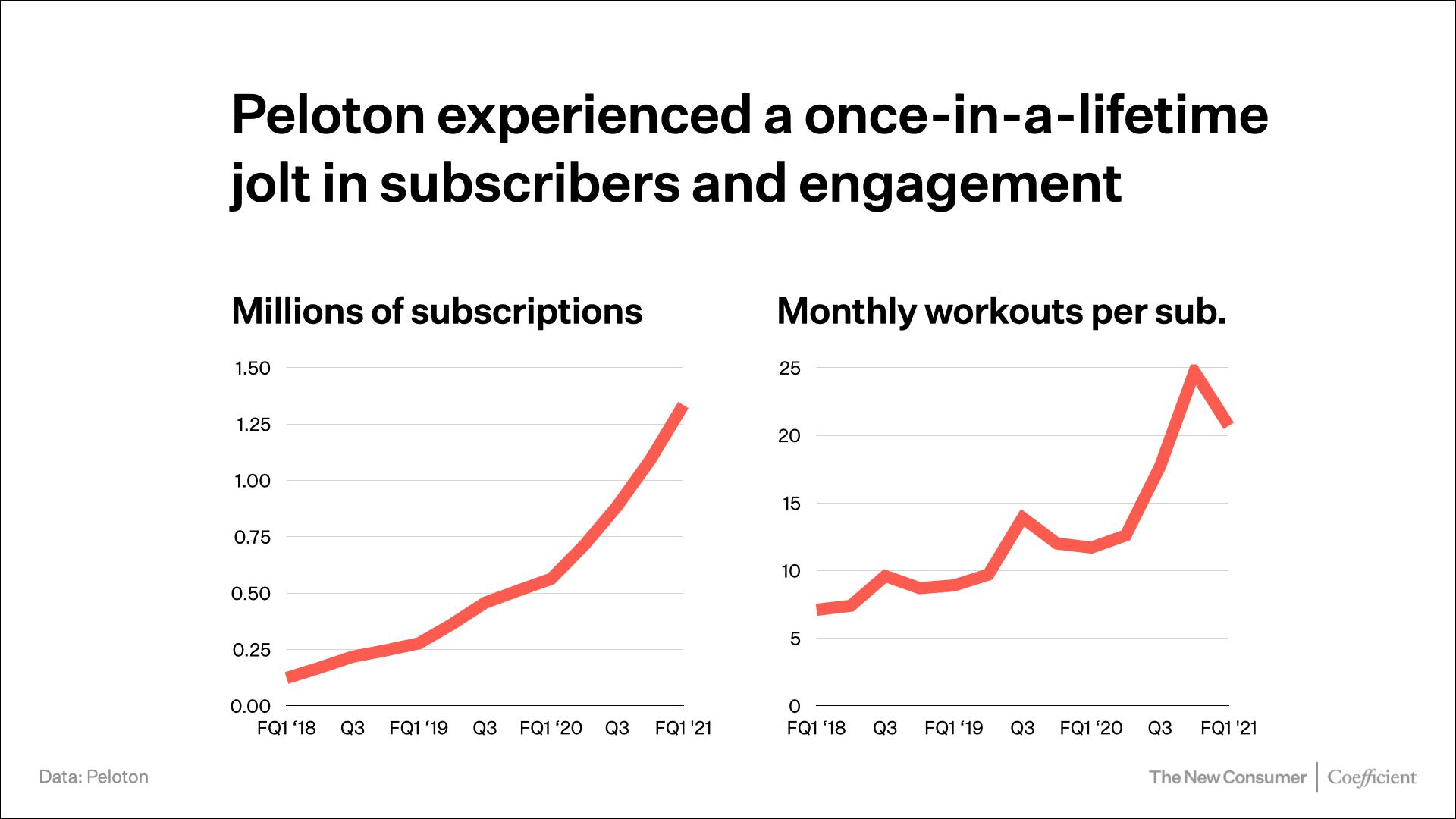 Peloton membership slide