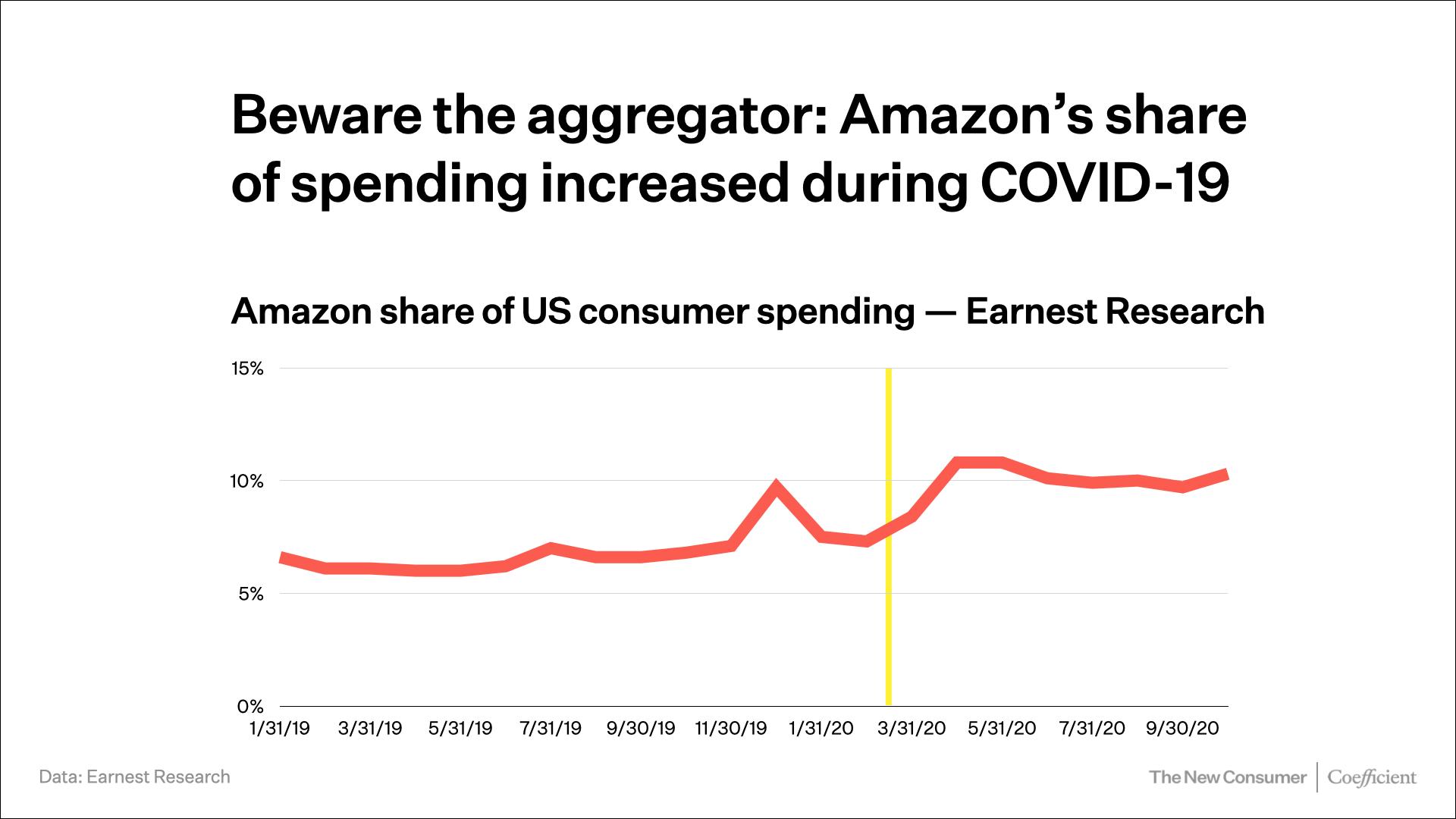 Amazon percentage of consumer spending