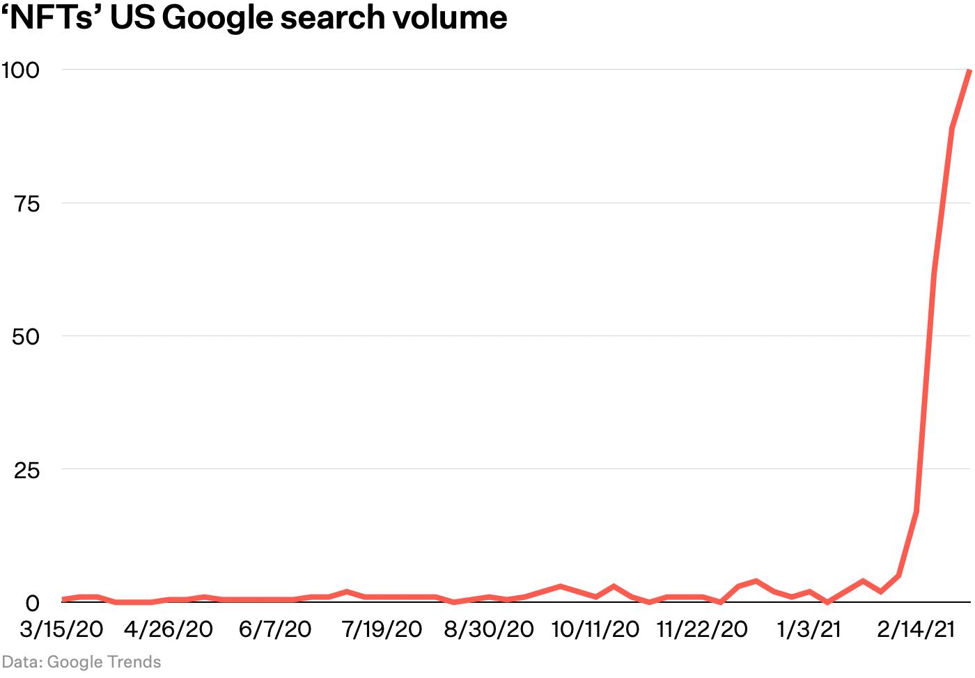 NFTs Google Trends chart